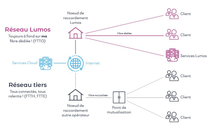 lumos-services